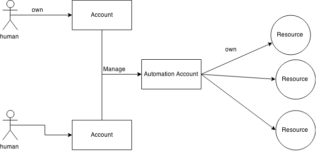 Diagram of Automation Account