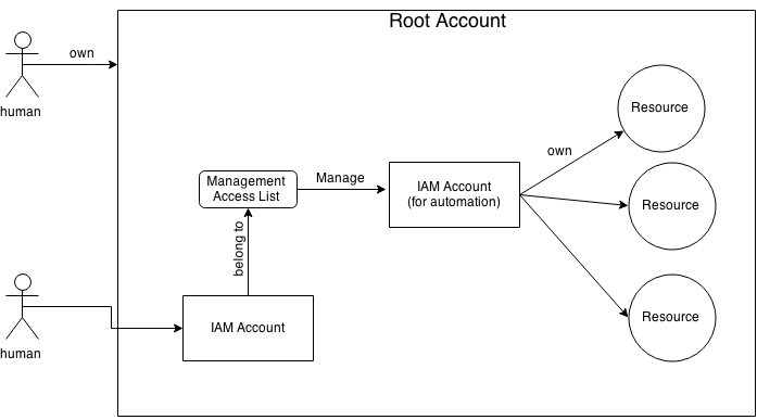 Diagram of Service Account